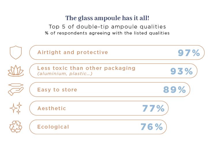 Glass ampule for medical